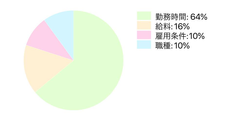 シングルマザーの転職優先事項のアンケート結果